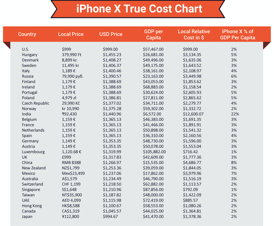 iPhone x cost in countries