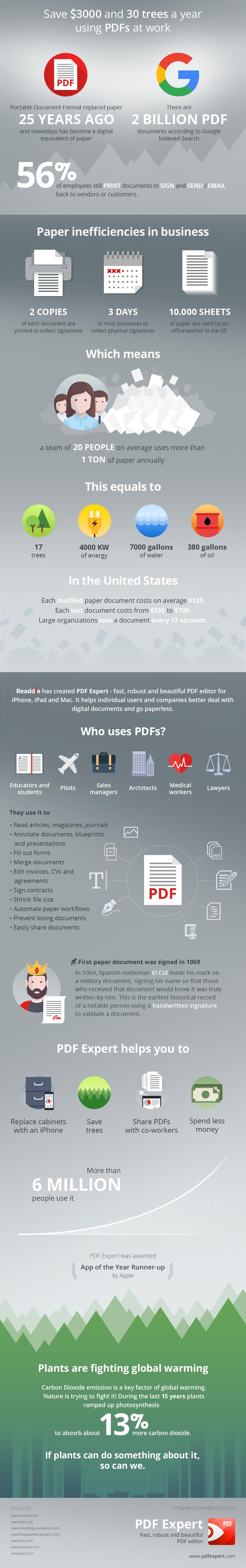 Infographic: Save $3,000 and 30 Trees a Year by Using PDF Documents in Place of Paper at Work