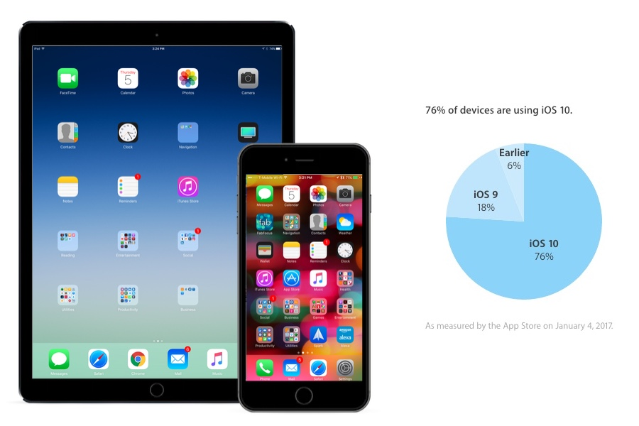 iOS 10 is Now Installed on 76% of Active iOS Devices