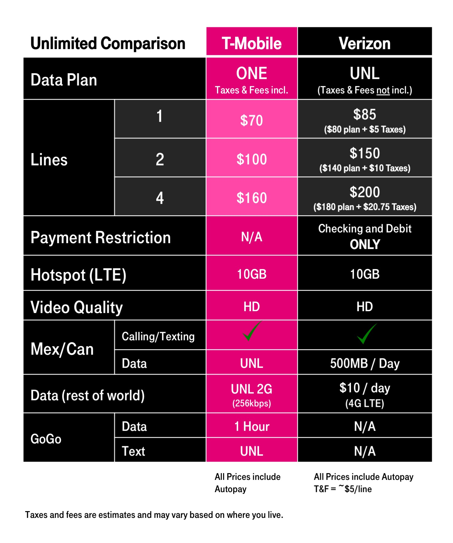 T-Mobile ONE Unlimited Plan to Now Offer HD Video and 10GB High-Speed Hotspot Data, Your Move Verizon