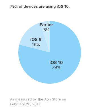 iOS 10 Five Months In: Installed on 79% of all iOS Devices