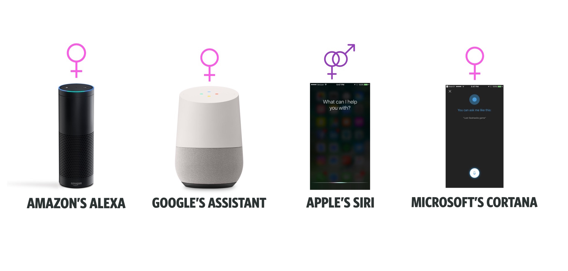 Study: Both Men and Women Prefer Their Virtual Assistants Gender to be Female