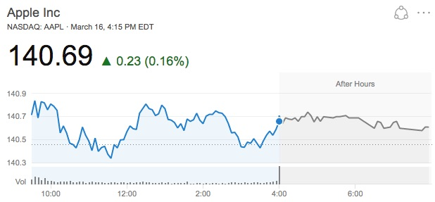 Apple Stock Hits Another Record Closing High at $140.69