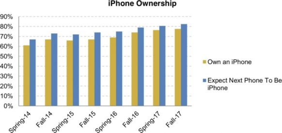 Survey: 78% of Teens Own an iPhone, 82% Plan to Purchase