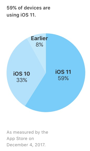 Apple: iOS 11 Now Installed on 59% of Compatible Devices