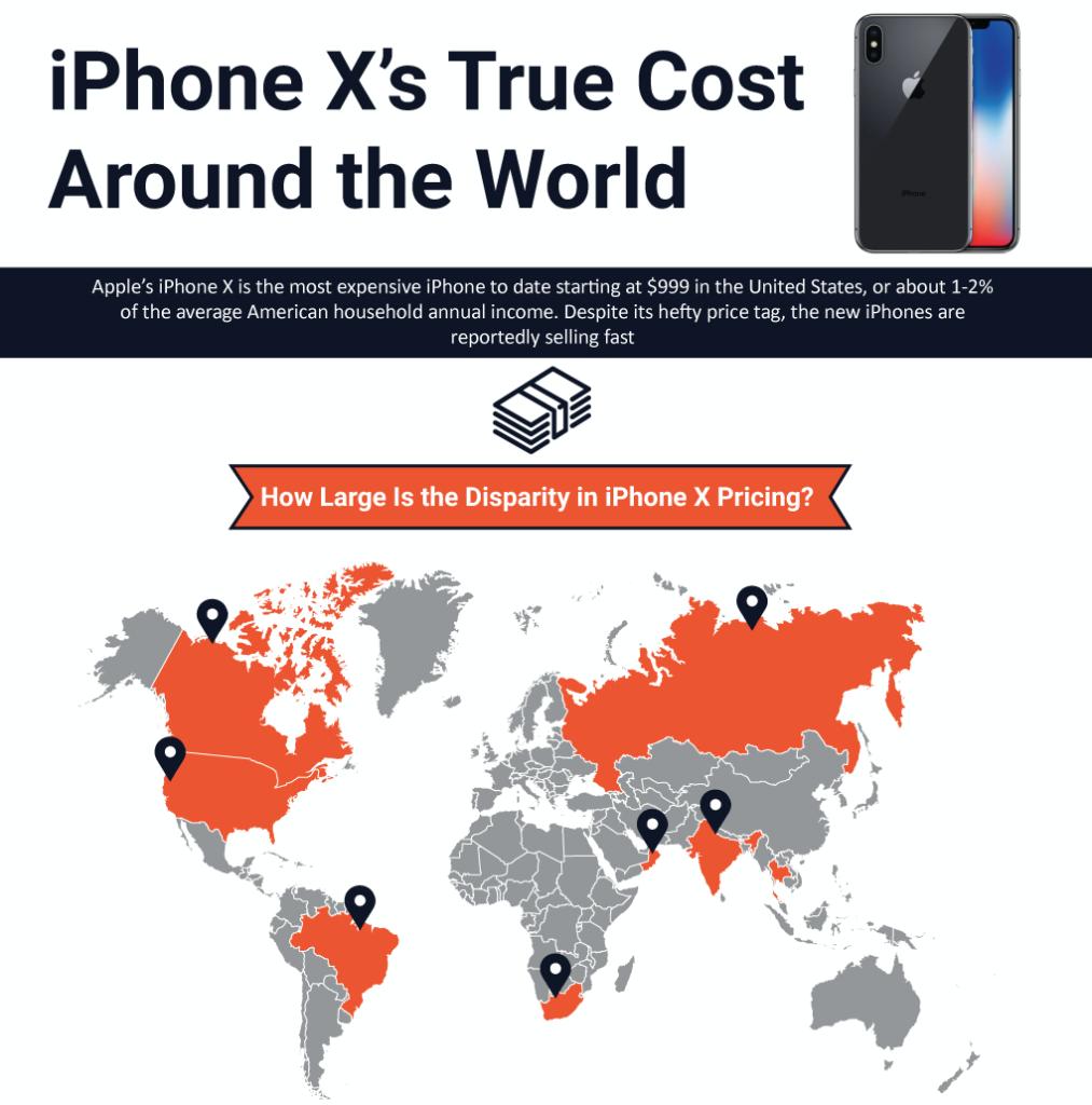 iPhone x cost around the globe