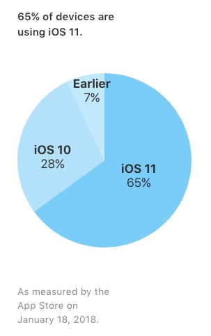iOS 11 Now Installed on 64% of Compatible Devices