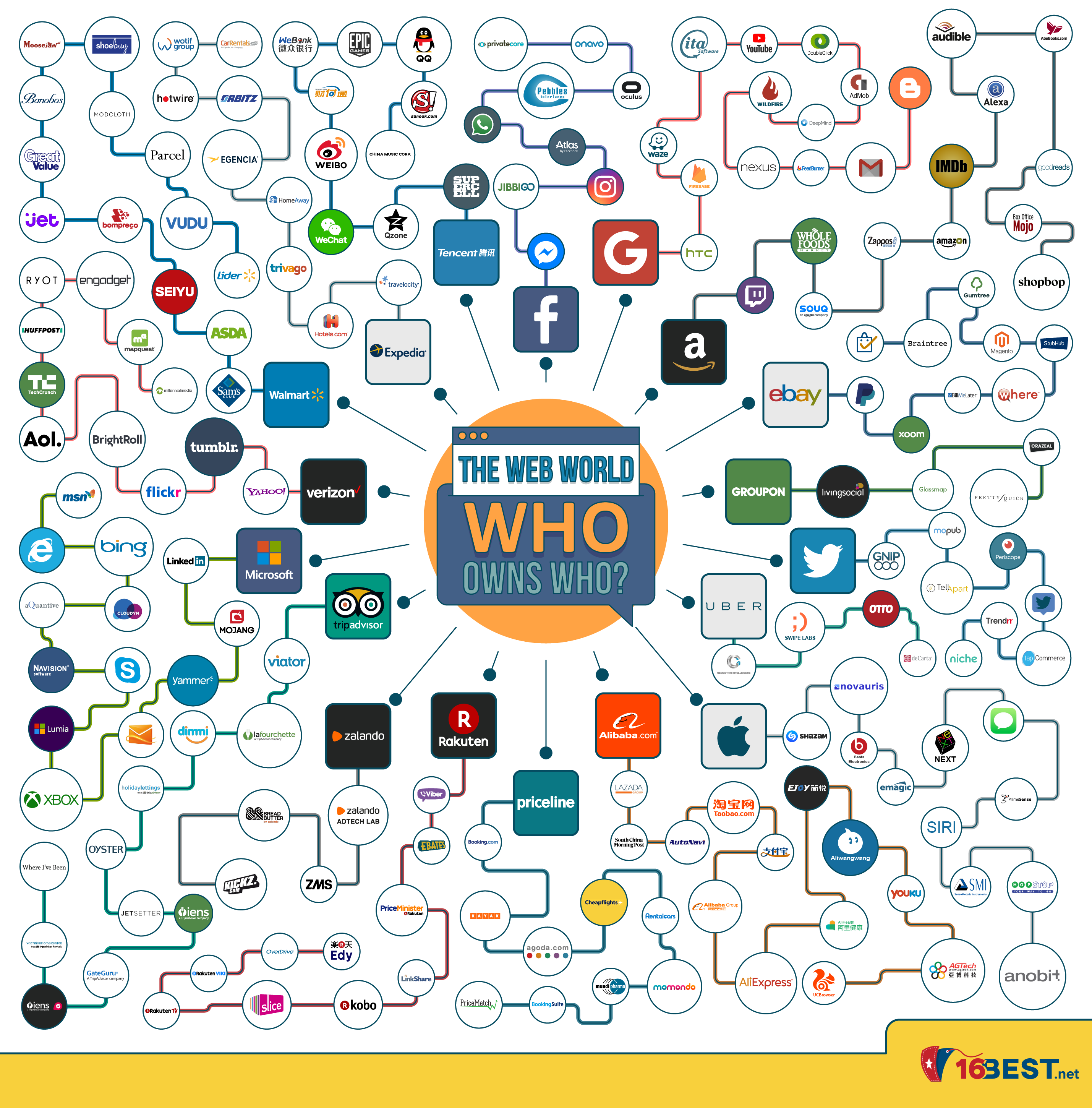 Infographic: The Web World – Who Owns Who?