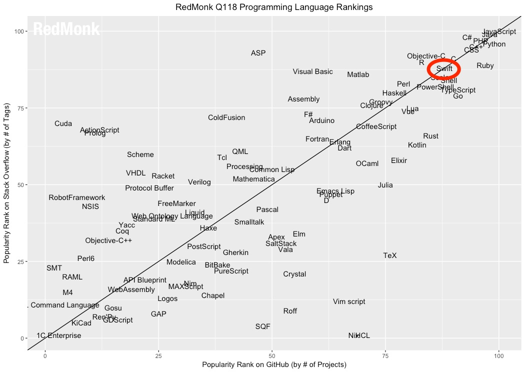 Apple's Swift is the Fastest Growing Programming Language