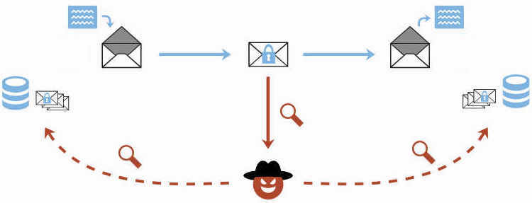 Vulnerabilities in PGP/GPG Email Encryption Plugins