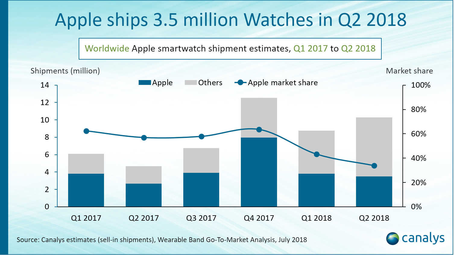 3.5M Apple Watches Shipped in Q2 2018, A 30% Year-Over-Year Increase