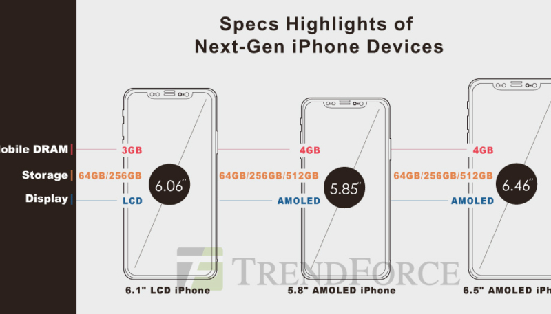 Analysts Predict New 6.1-inch LCD iPhone and 6.5-inch OLED iPhone Could Start at $699 and $999 Respectively – Possible Apple Pencil Support