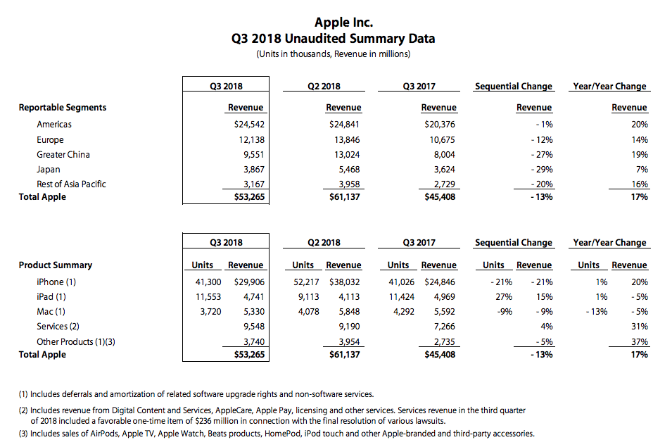 Apple_Earnings_report_AAPL