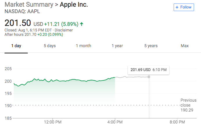 Apple Stock Is Up Over 5 Percent Due To Major YOY Growth