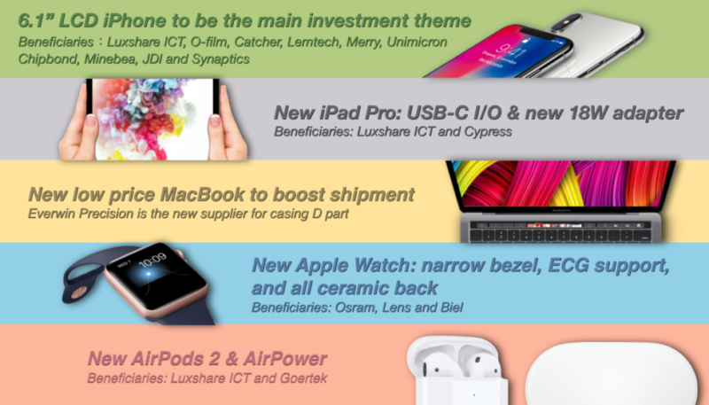 Analyst Kuo: iPad Pro To Switch to USB-C, Low-Price MacBook With Touch ID, More