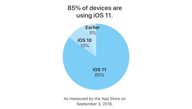 As iOS 12 Launch Looms iOS 11 Adoption Reaches 85%