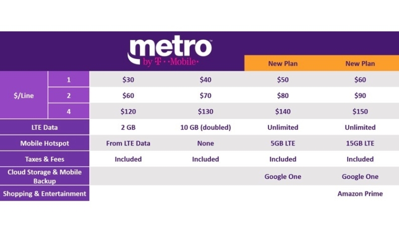 Prepaid Carrier MetroPCS to Now Be Known as 'Metro by T-Mobile'