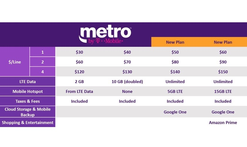 MetroPCS is offering tablets on its service for the first time, and has introduced a new set of data-only price plans for the mobile devices at the same time. The first tablet offered by T-Mobile's prepaid brand, usable on the new tariffs, is the Alcatel Onetouch Pop 7, a mid-ranged Android tablet w.