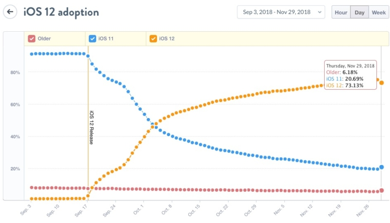 iOS 12 Adoption Rate Nearing 75%, Beating iOS 11 Upgrade Rate