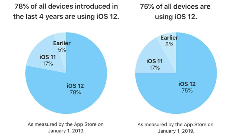 iOS 12 Running on 78% of All Devices Made in Last Four Years