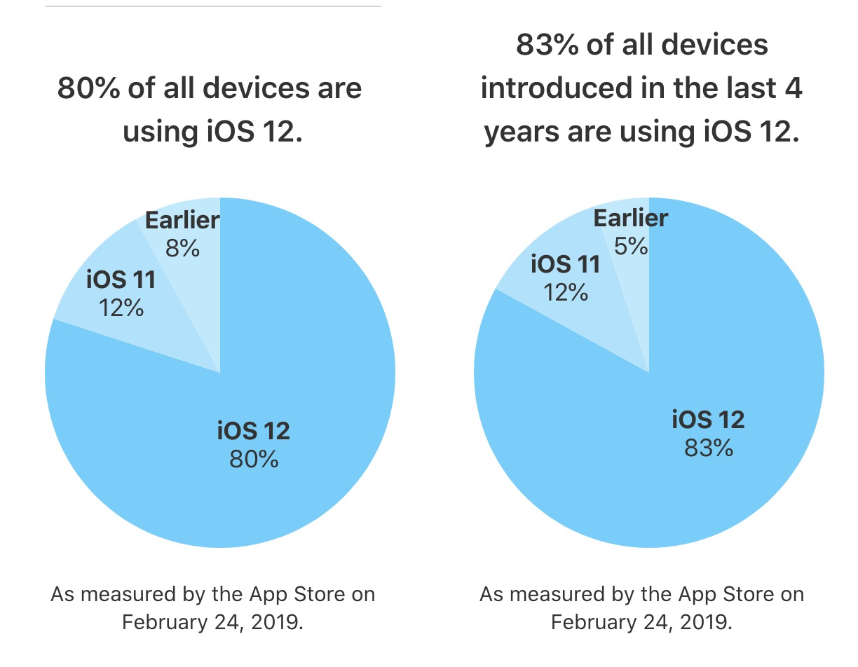 iOS 12 Now Installed on 80% of All Compatible Devices
