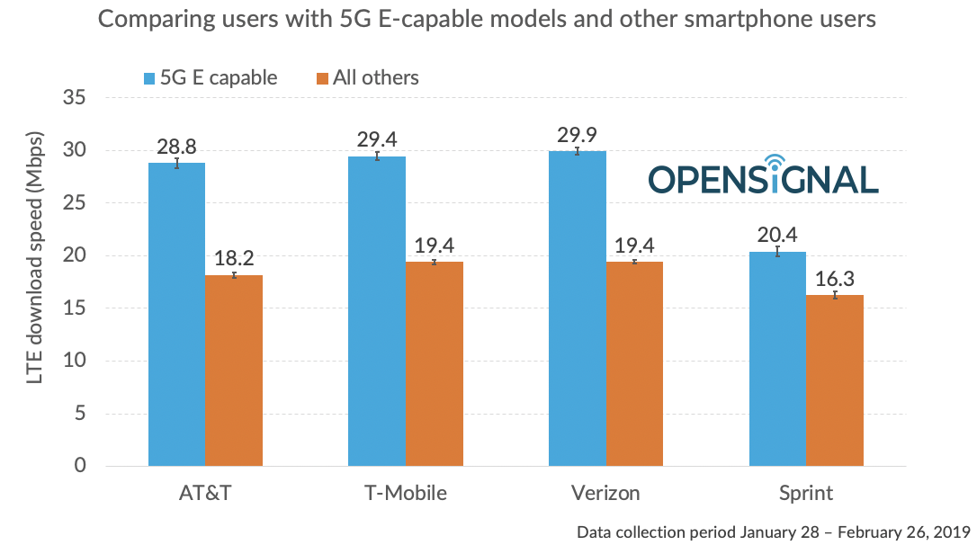 AT&T's '5G E' Network May be Slower Than LTE on T-Mobile & Verizon