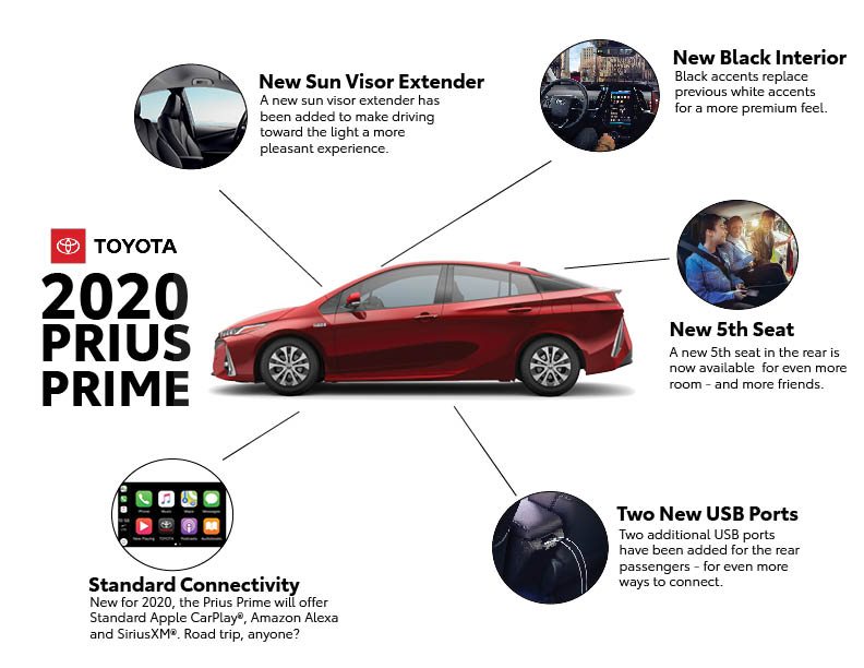Toyota Announces 2020 Prius Prime to Include CarPlay Support