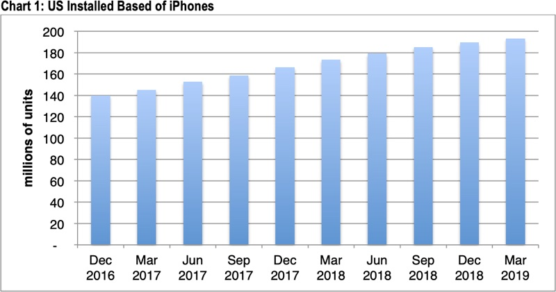Apple's U.S. iPhone User Base Growth Slowed in Q1 2019