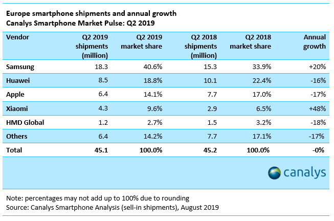 Nokia the fifth smartphone brand in Europe in Q2 2019 - Canalys