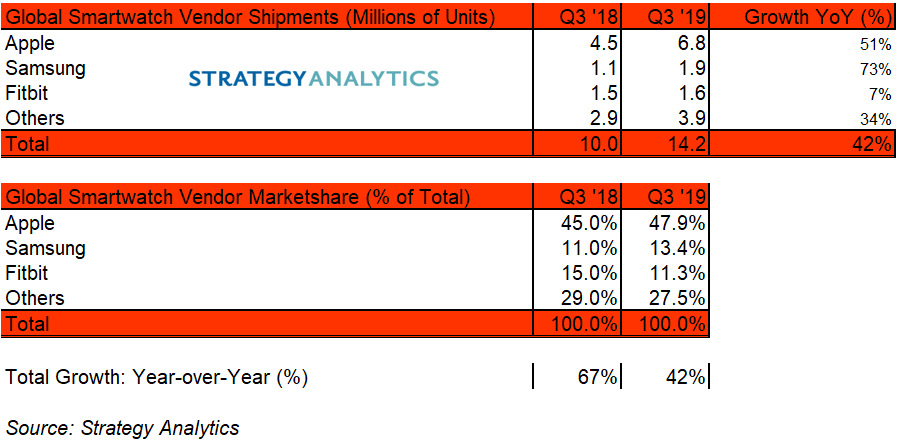 Apple Watch Sold an Estimated 6.8 Million Units in Q3 2019, Up 51% From Q3 2018