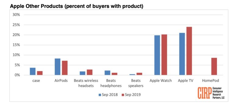U.S. Apple Customers Love the Apple TV, As Nearly 25% Own One