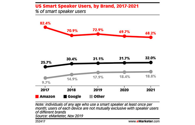 Amazon is still crushing Google and Apple in the smart speaker market