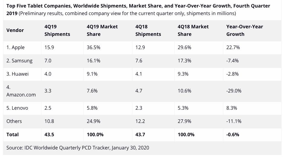 IDC: Strong 10.2-inch iPad Sales Help Grow Apple's Global Market Lead