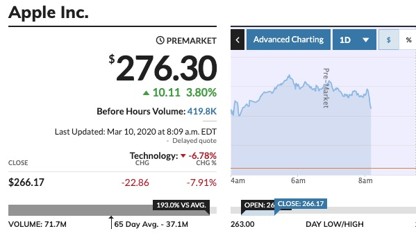 Apple (AAPL) Stock Continues to Fluctuate Wildly