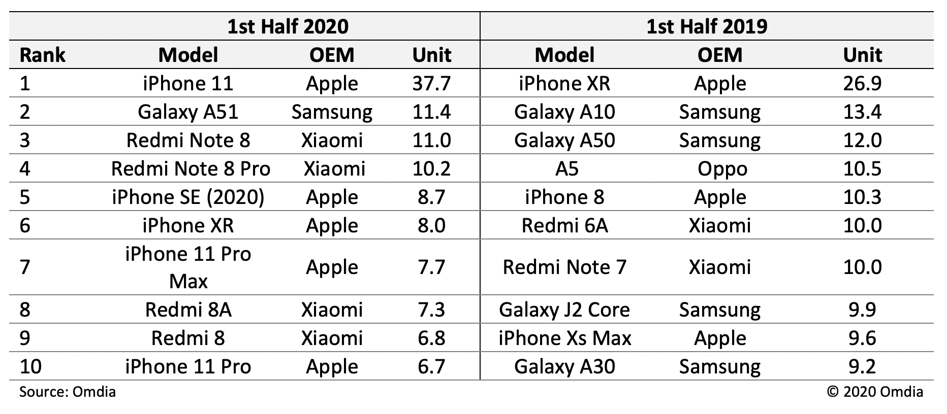 Top 10 Most Shipped Smartphones First Half of 2020