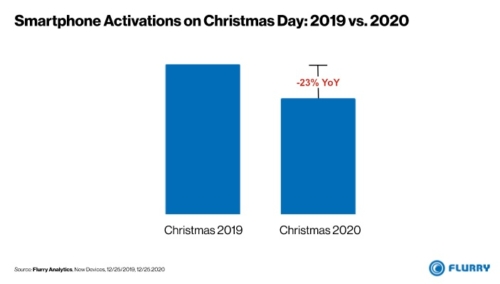Christmas Day 2020 Smartphone Activations