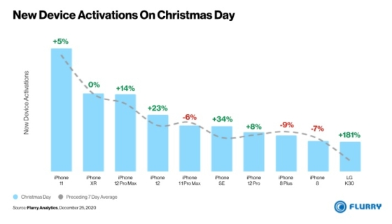 Christmas Day 2020 Top 10 Smartphone Activations
