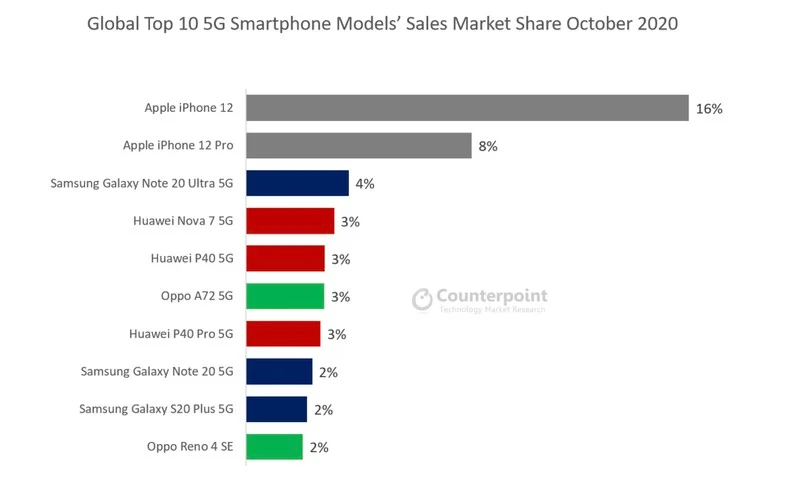 Counterpoint 5G Sales During October