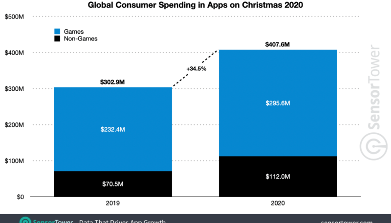 More Than $100 Billion Spent in Apple App Store and Google Play Store in 2020