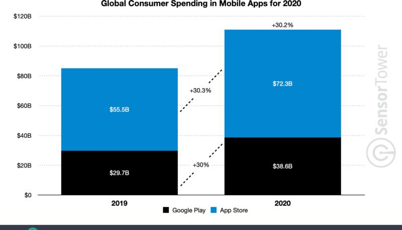 Sensor Tower: App Store Spending Reached $72 Billion in 2020